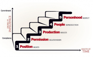 osition, permission, production, people development and personhood